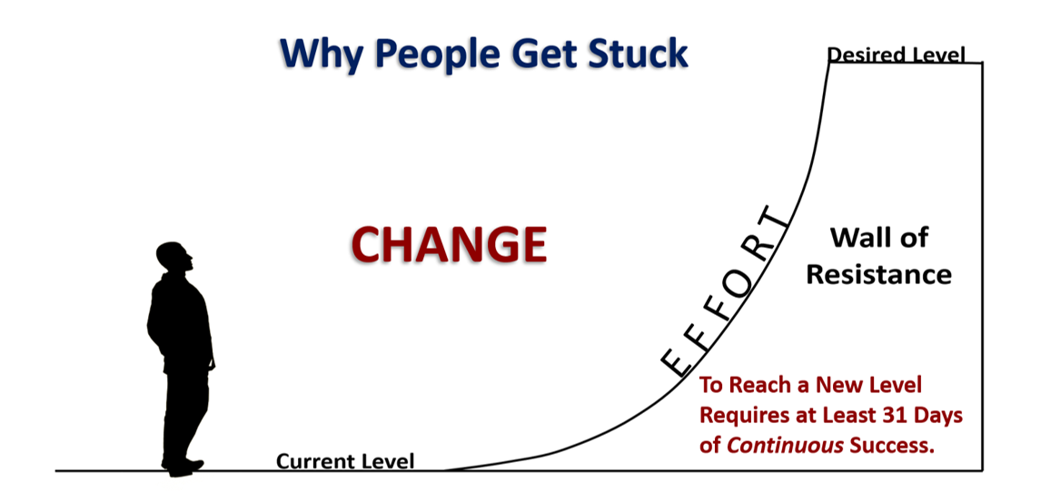 Why People Get Stuck